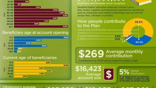 Oklahoma 529 College Savings Plan offers bonus contribution for new accounts