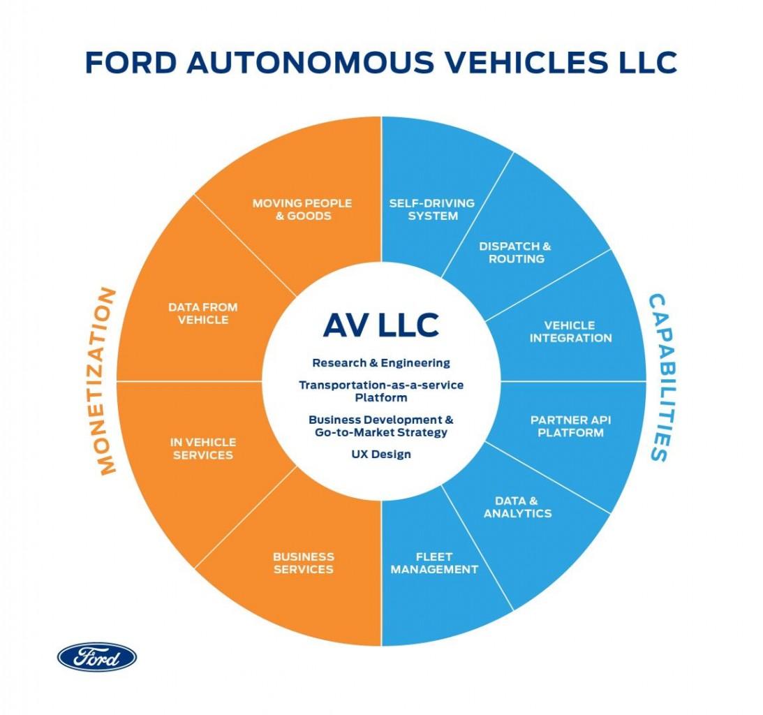 """Ford fortalece su presencia global con la creación de  """"Ford Autonomous Vehicles LLC"""""""