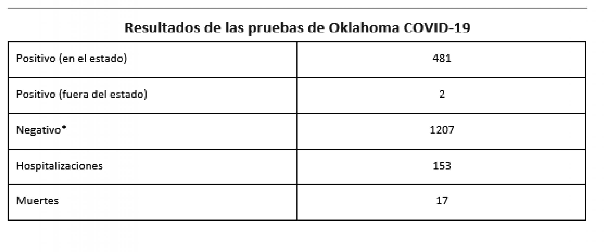ACTUALIZACIÓN DE LA SITUACIÓN: COVID-19