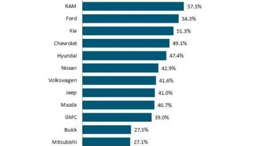 Cuál es la automotriz que tiene a los consumidores más leales