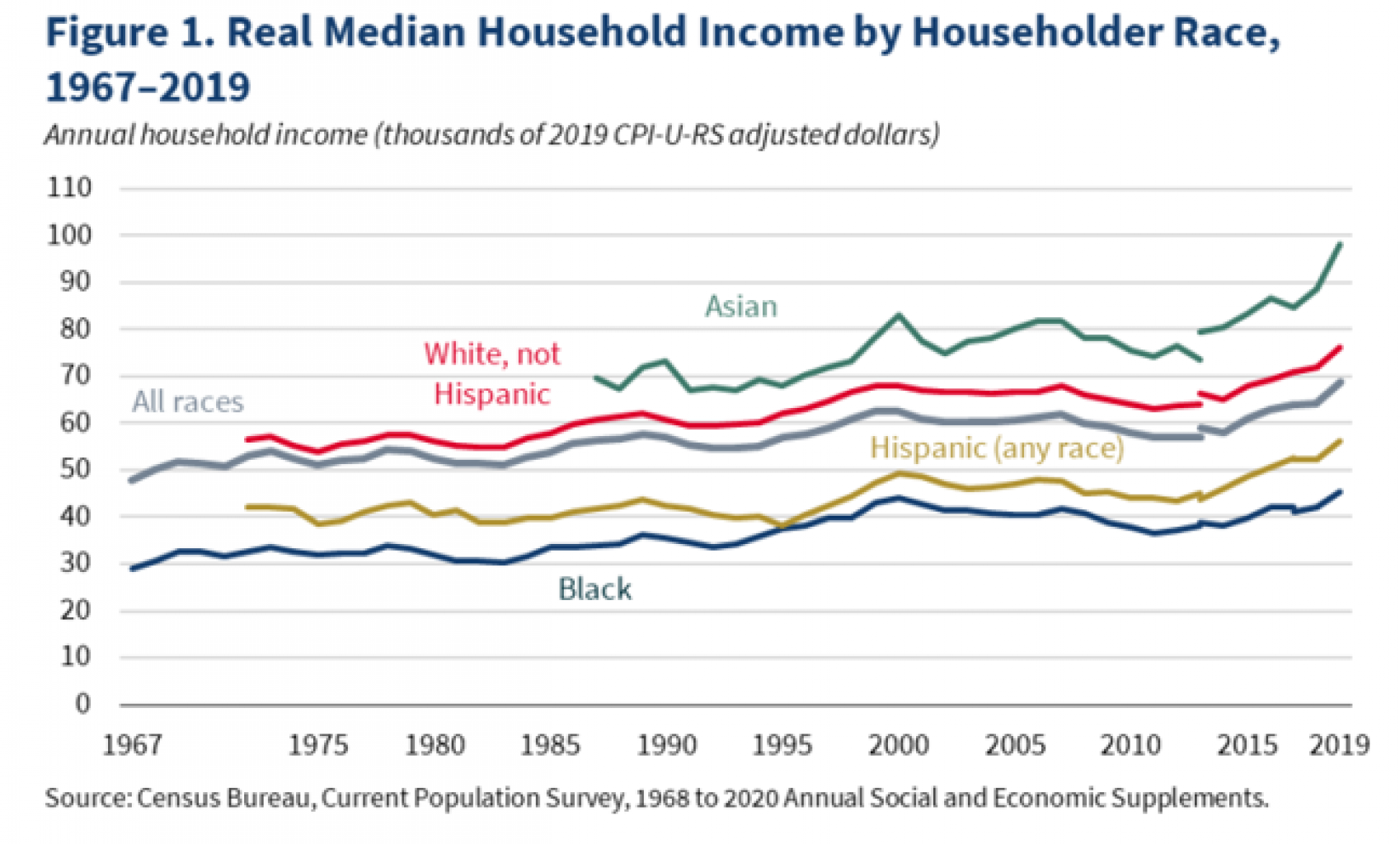 Incomes Hit a Record High and Poverty Reached a Record Low in 2019