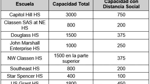 OKCPS ANUNCIA PAUTAS DE SEGURIDAD PARA LOS DEPORTES DE LA TEMPORADA DE INVIERNO 2020