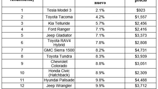 Cuales son los mejores autos para comprar nuevos en lugar de usados