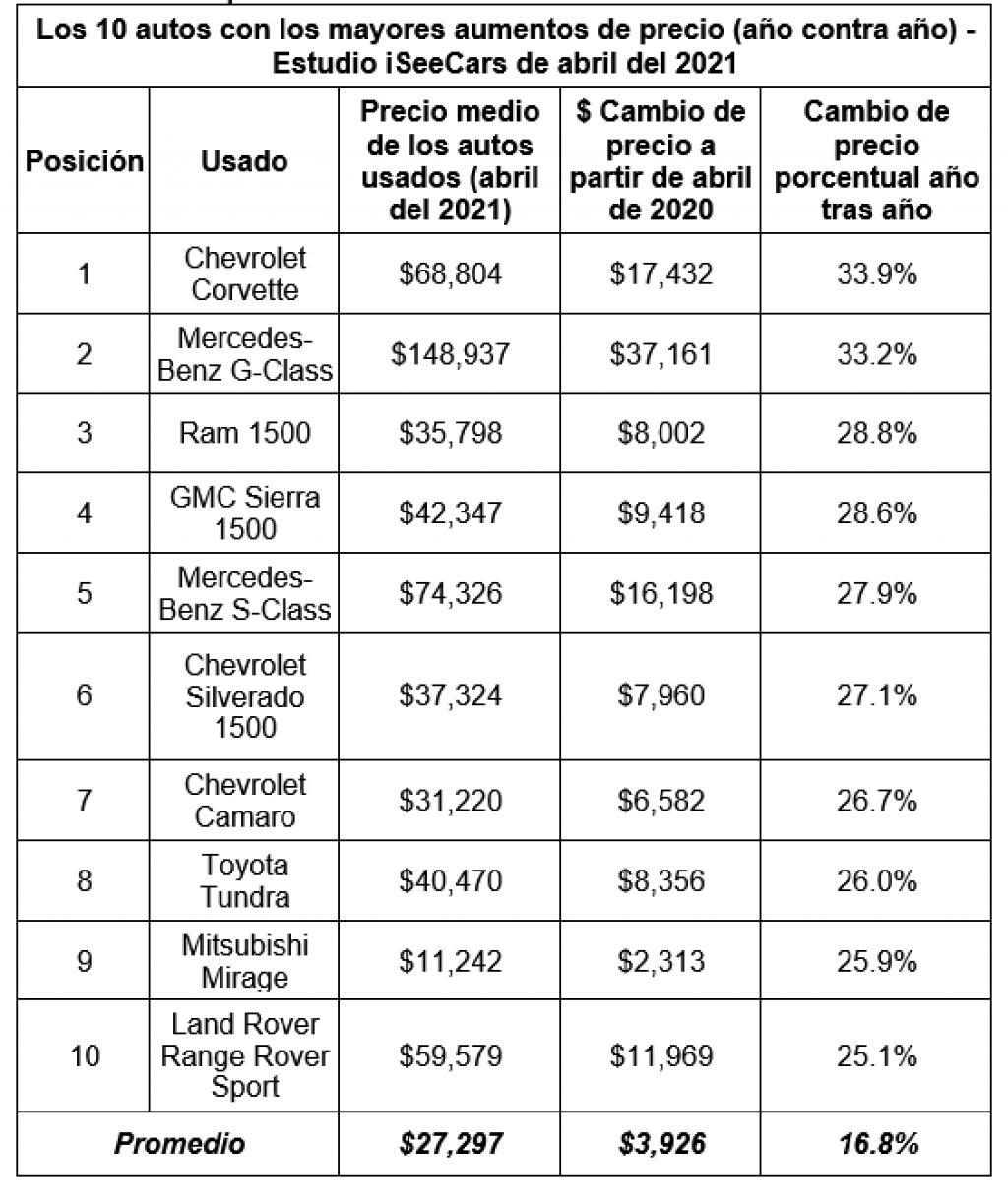 La escasez de microchips hacen subir los precios de los autos usados