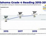 Oklahoma Segundo  en la Nación en expectativas de lectura