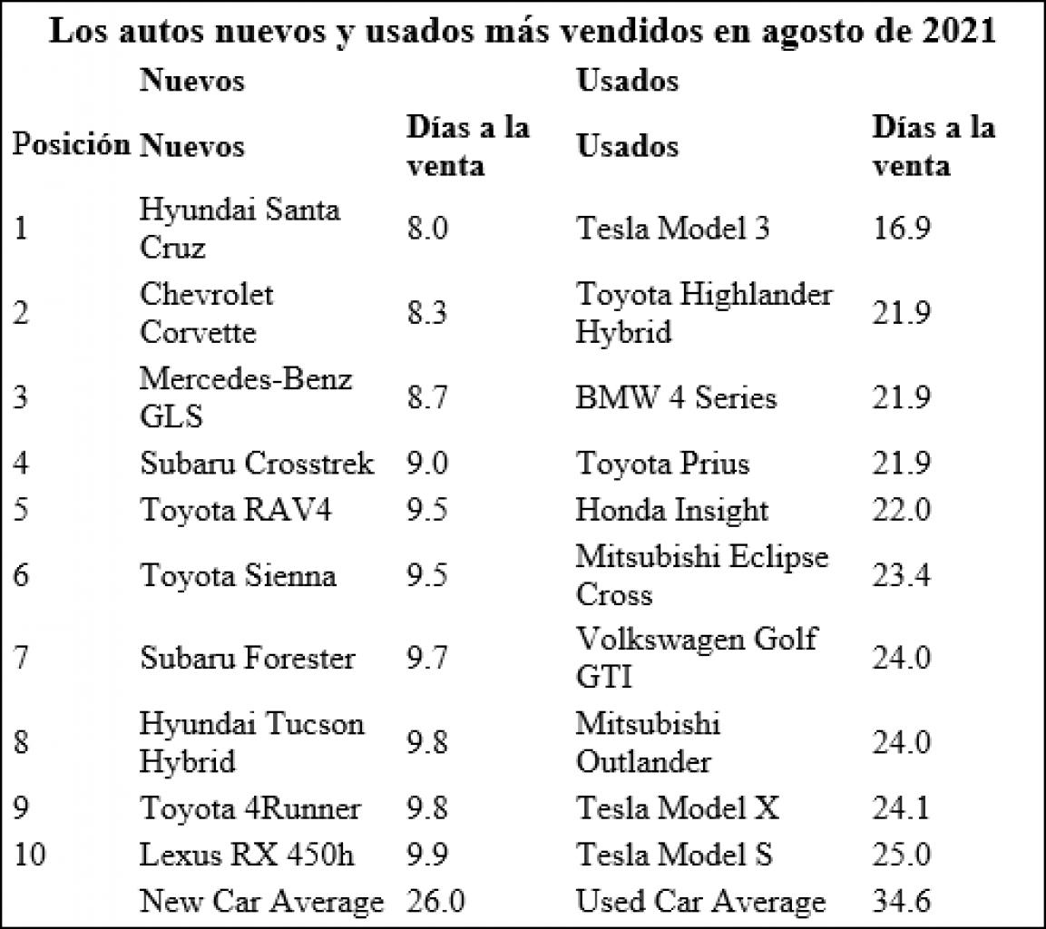 ¿Cuáles fueron los 10 autos nuevos y usados de mayor venta en Agosto?