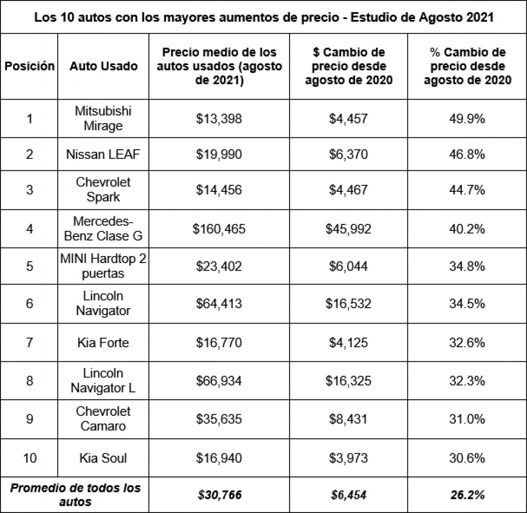 Cuales los autos con los mayores aumentos de precio y las ciudades donde más aumentaron